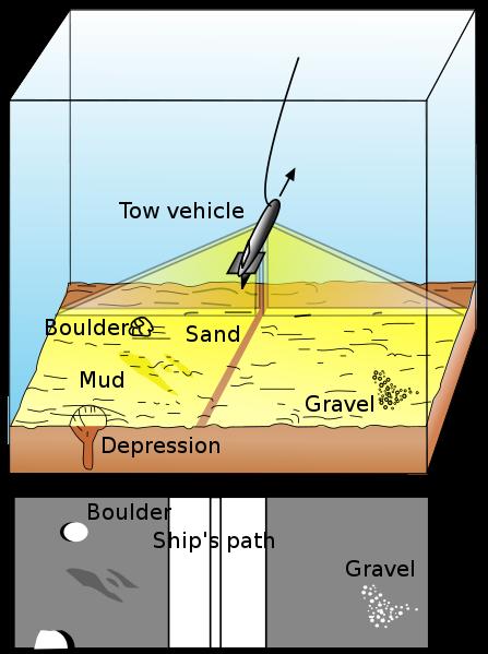 Diagramme d'un sonar à balayage latéral. Iluustration USGS & Mysid.