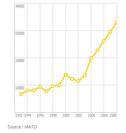 Évolution du nombre de touristes en Antarctique entre 1993 et 2008