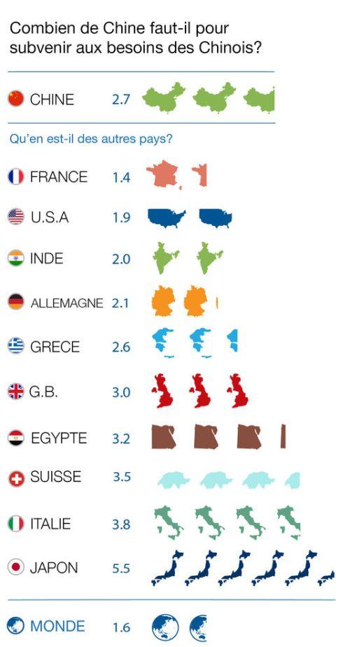 Tous les pays n'exercent pas la même empreinte écologique.