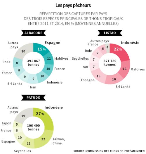 Les pays pêcheurs de thons tropicaux Le Monde