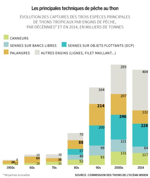 Les principales techniques de pêche au thon Le Monde