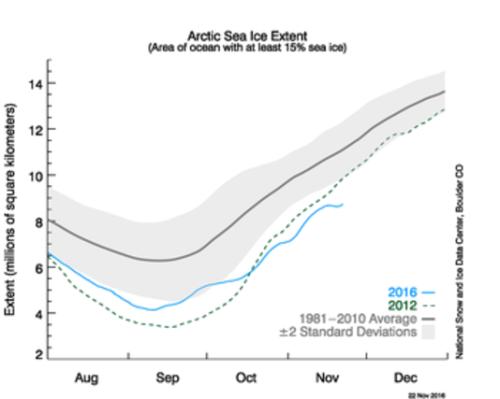 Etendue de la banquise arctique en 2016 (en bleu), comparée à l'année 2012 (en vert) et à la moyenne de la période 1981-2010 (en noir). National Snow and Ice Data Center