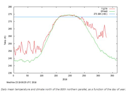 Températures quotidiennes moyennes en Arctique en 2016 (en rouge), comparées à la moyenne de la période 1958-2002 (en vert). Les valeurs sont exprimées en kelvin (273,15K=0°C, figuré par l'axe en bleu).Danish Meteorological Institute
